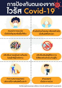 การป้องกันไวรัส Covid-19
